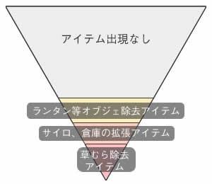 拡張アイテムドロップ確率図